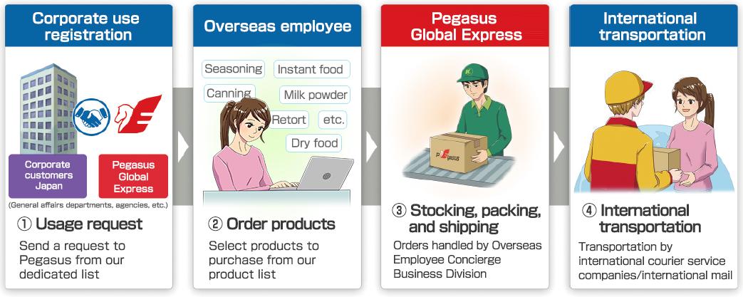 Characteristics of Pegasus Food Services