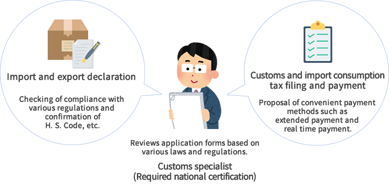 All of these operations are conducted in compliance with the Customs Business Act, Customs Act, and other related laws and regulations.