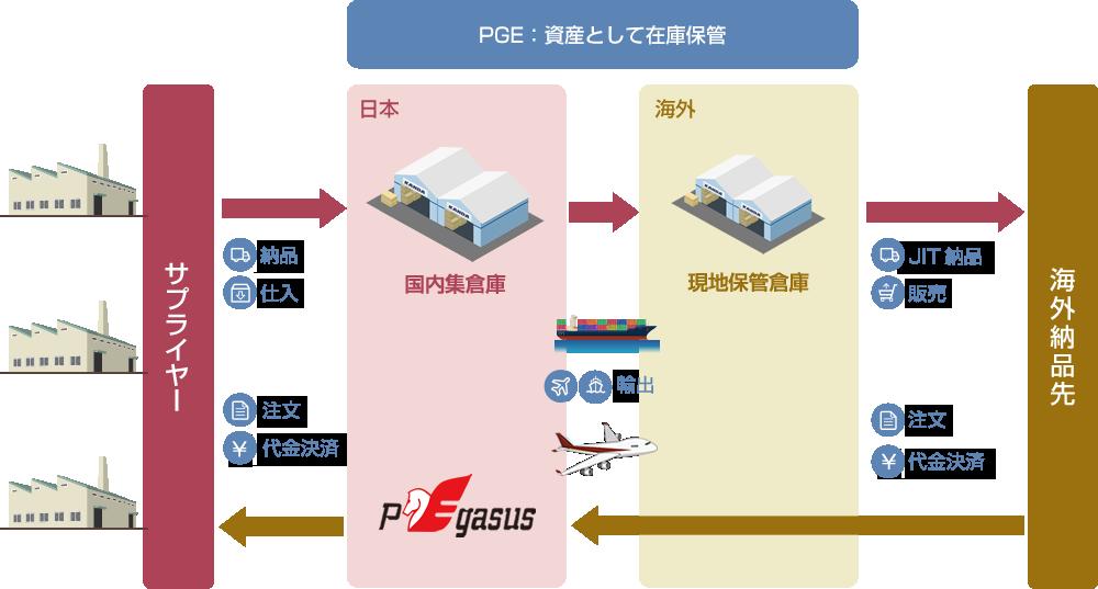 BUY-SELLサービスの流れの図