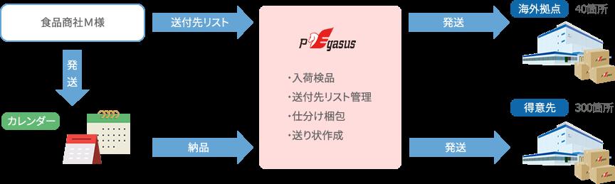 PEN (Pegasus My Choice)+仕分け梱包サービスのご利用例