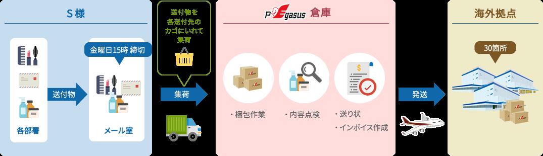PEN(Pegasus My Choice)+仕分け梱包サービスのご利用例