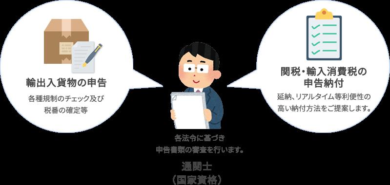輸出入荷物の申告・各種規制のチェック及び税番の確定。関税・輸入消費税の申告納付、延納、リアルタイム等利便性の高い納付方法をご提案します。通関士、各法令に基づき申告書類の審査を行います。