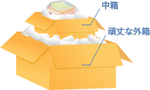 オーバーパック梱包 (二重箱詰め法)